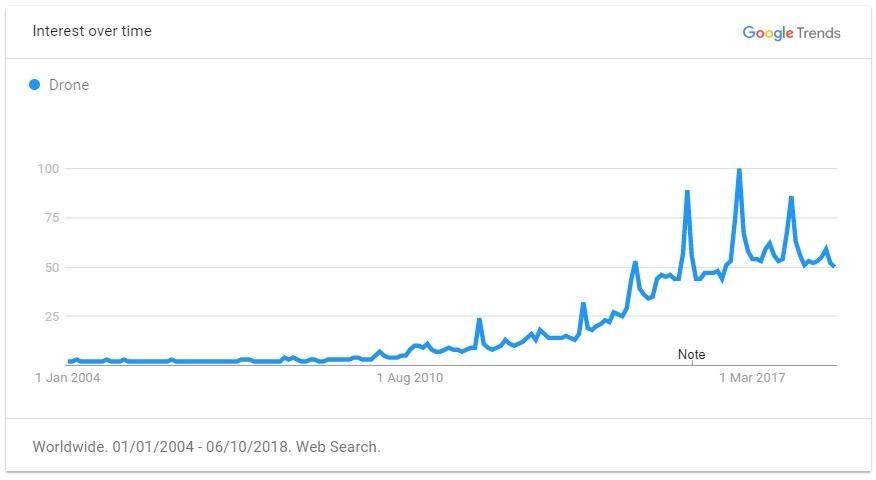 Drone trend graph
