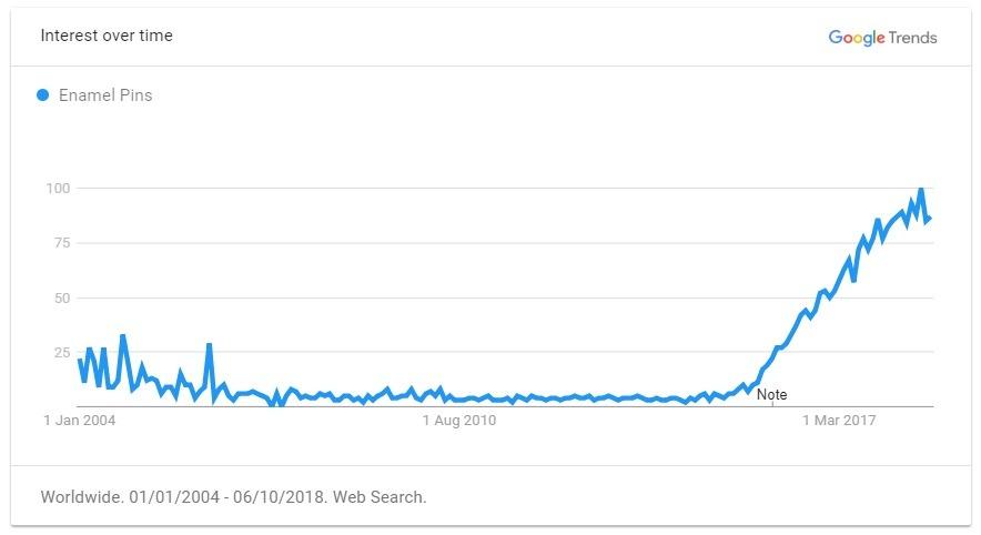 Enamel Pins trend graph