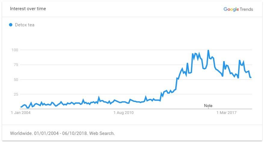 detox tea trend graph