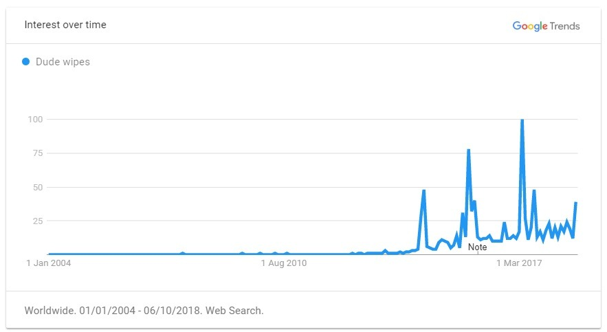 dude wipes trend graph