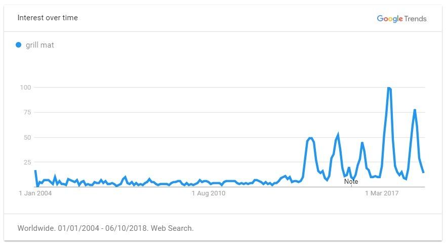grill mat trend graph