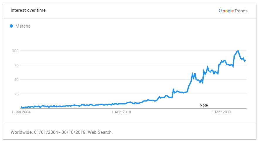 matcha trend graph