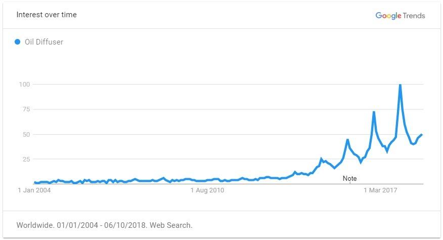 oil diffuser trend graph