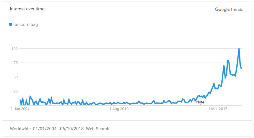 unicorn trend graph