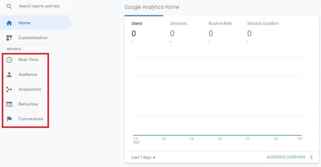 eCommerce Google Analytics Reports