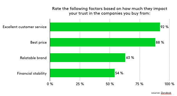 personalized-customer-service-bar-chart