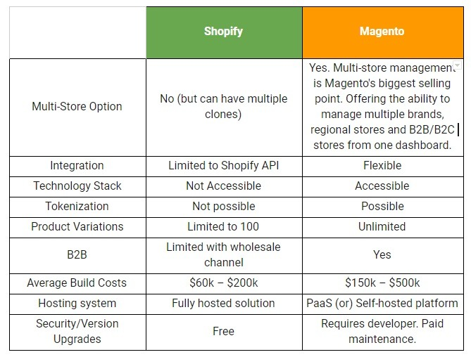 Magento vs Shopify tech differences