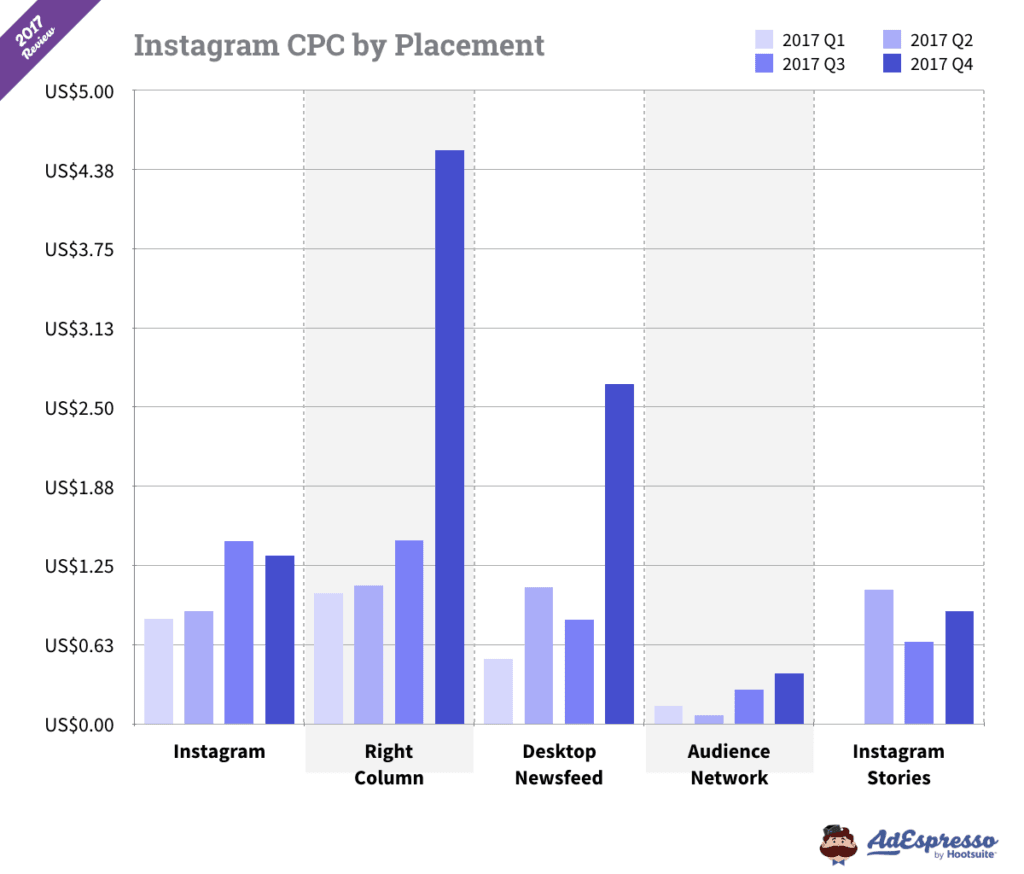 Instagram cpc per placement