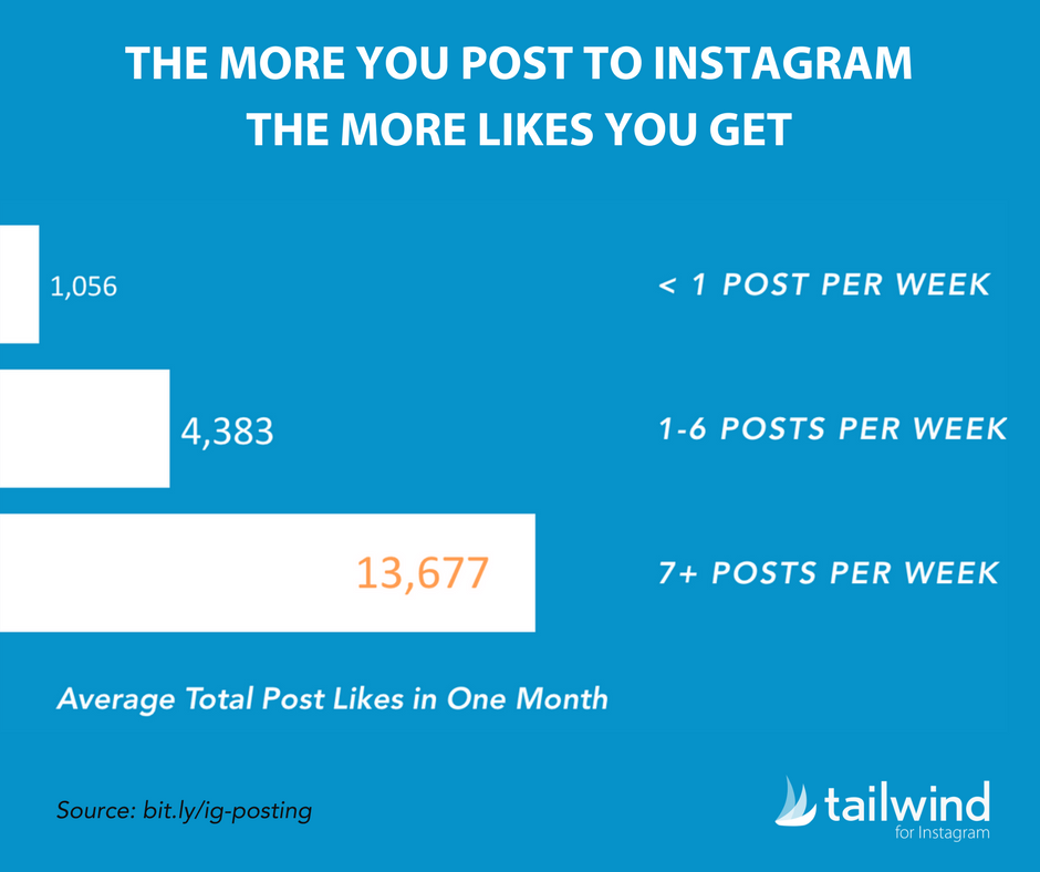 The-More-You-Post-to-Instagram-The-More-Likes-You-Get-How-Many-Times-Should-I-Post-to-Instagram-Statistics