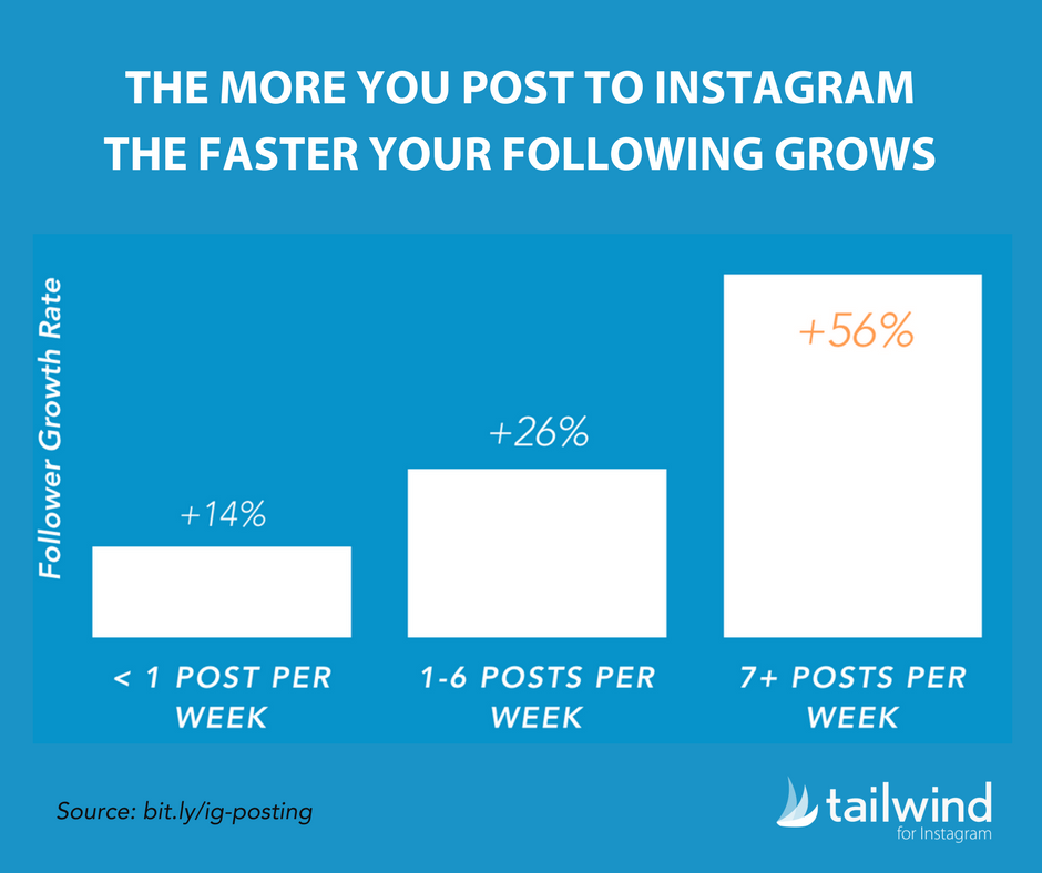 How-Often-to-Post to Instagram Statistics