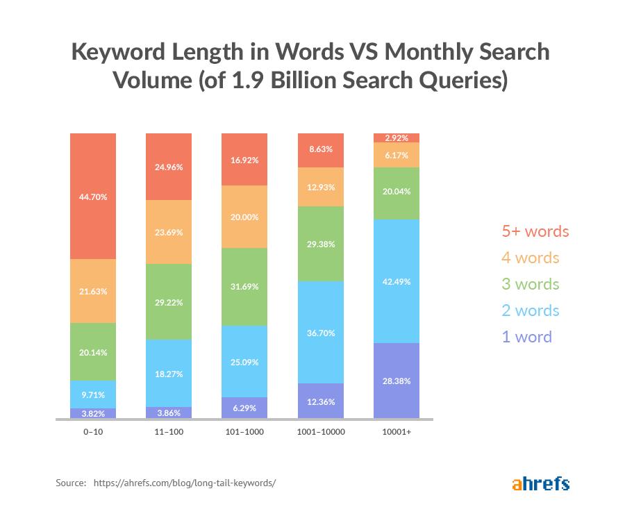 long-tail-keywords-word-length