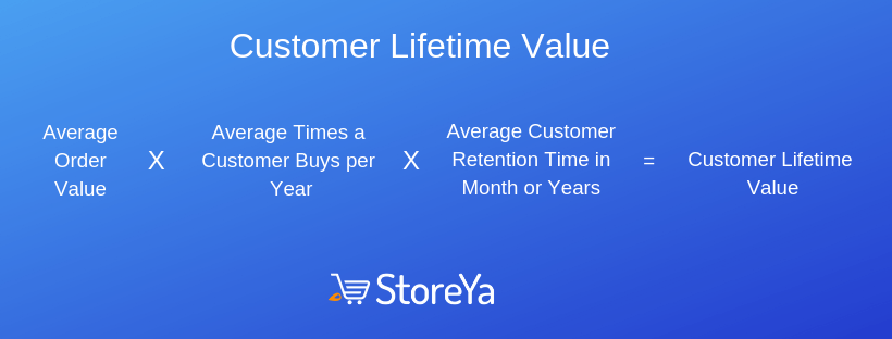Increase Customer Lifetime Value