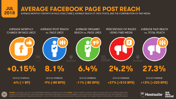 average facebook page post reach