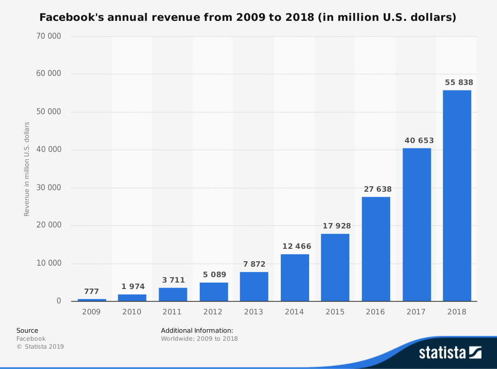 Facebook revenue to date