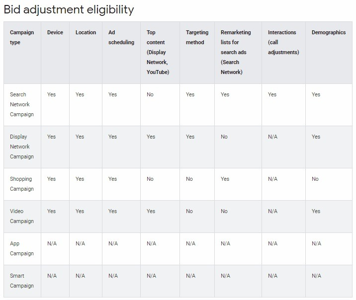 Google bid adjustment eligibility list