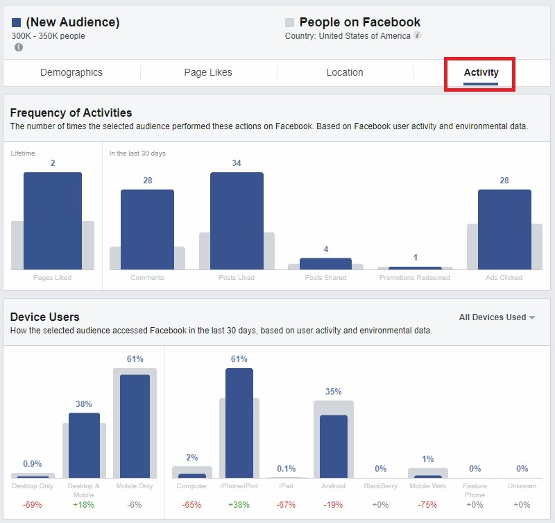 interests for FB audience insights