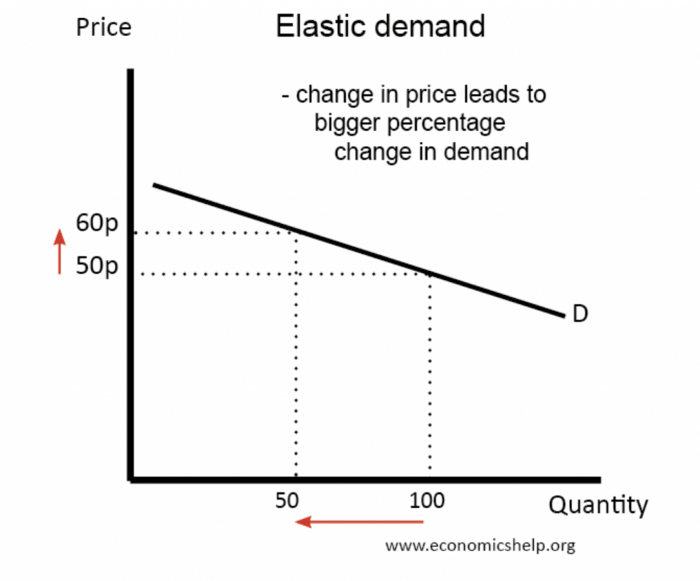 what is price elasticity
