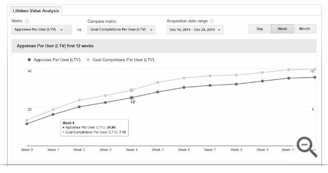 lifetime value graphs google