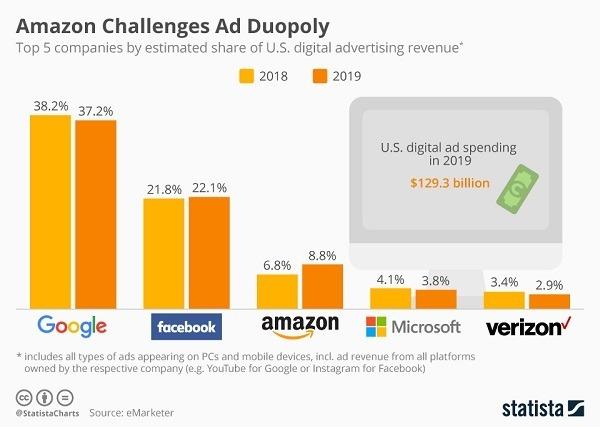 amazon ad market share