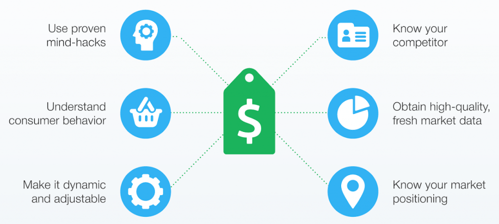 how to Creating Your Own Pricing Strategy