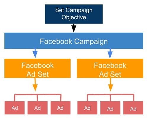 best Facebook campaign structure