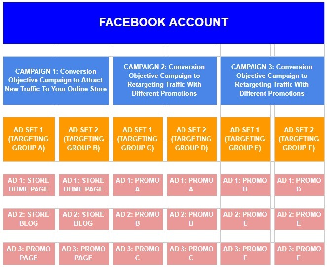 complete conversion campaign facebook structure example