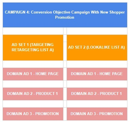 conversion campaign structure facebook for eCommerce