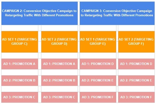 promotion conversion campaign facebook example 2