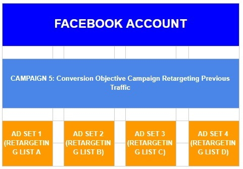 retargeting list campaign structure facebook 2