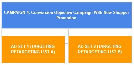 retargeting list campaign structure facebook