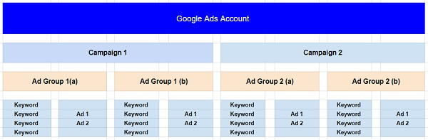 ad structure example google