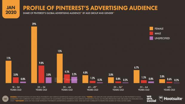 Pinterest stats 2020