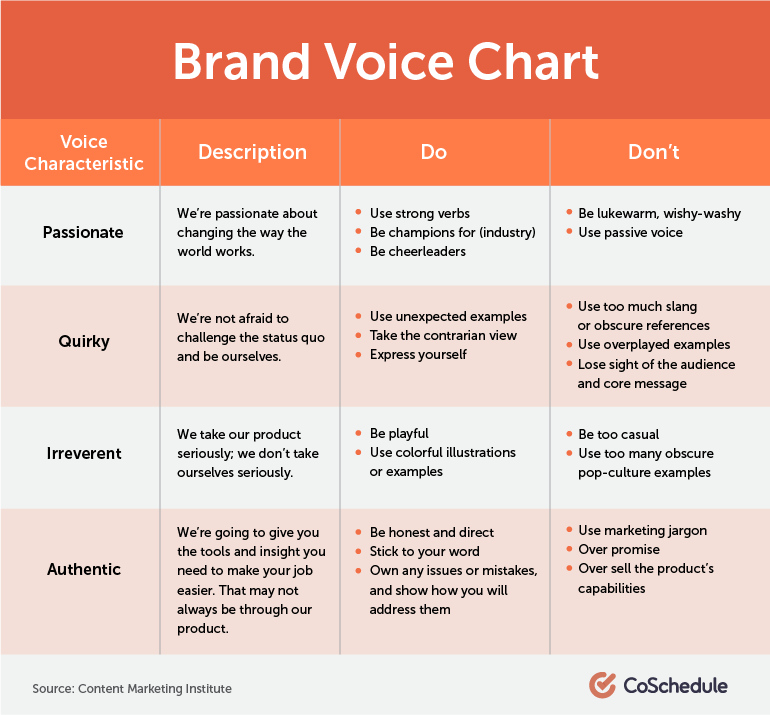 brand voice chart for ecommerce