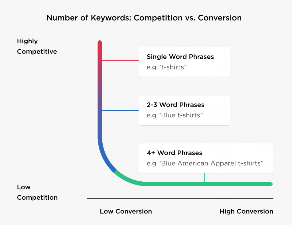 competition vs conversion keywords