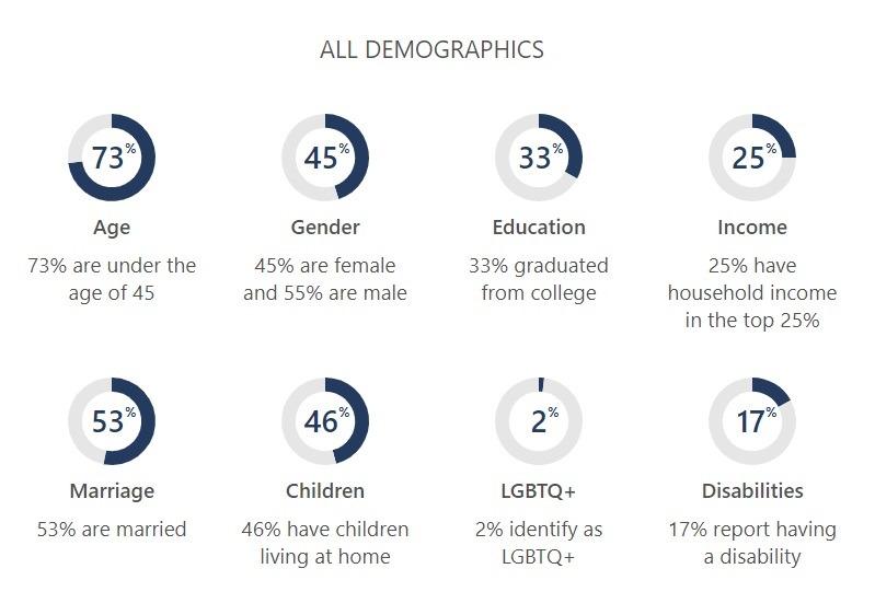 Microsoft search demographics