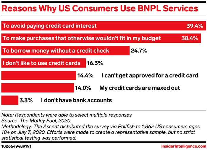 why customers want BNPL options