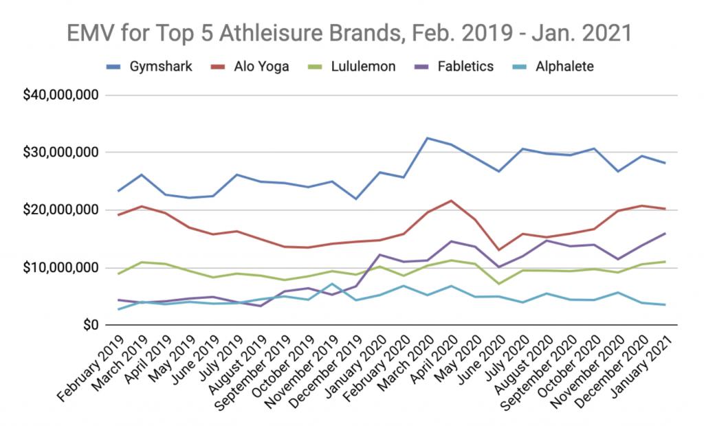 top athleisure brands 2021
