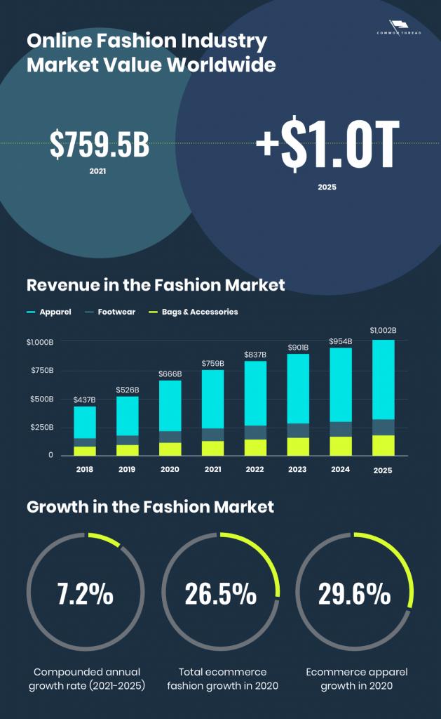 online fashion global market value
