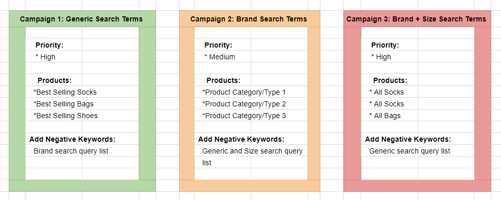 three tier Google Shopping campaign structure