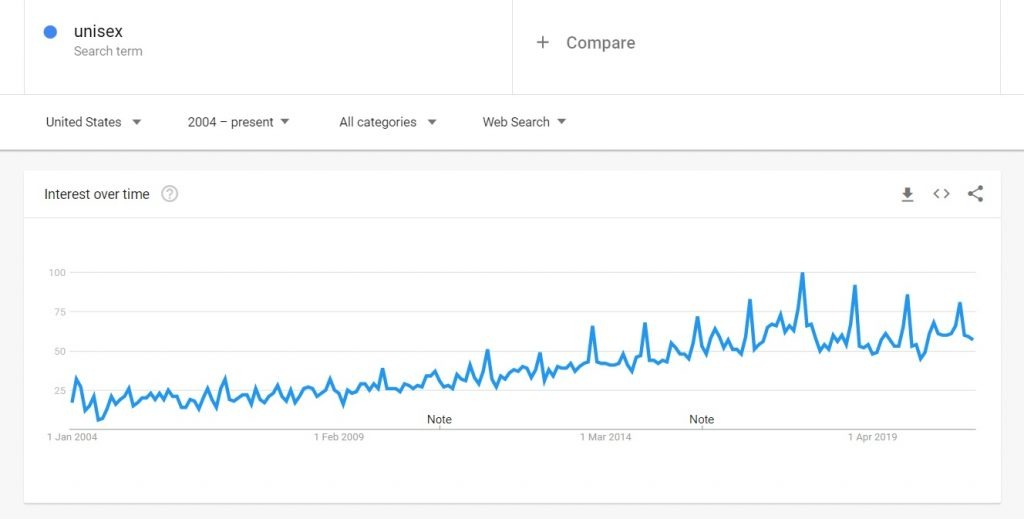 unisex google search trends