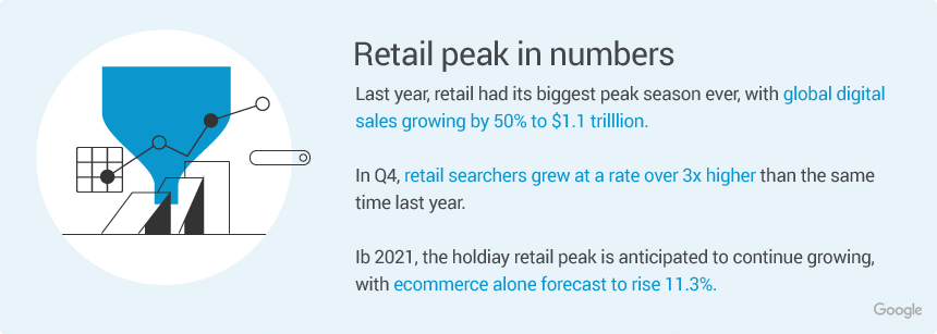 holiday online sales stats 2021