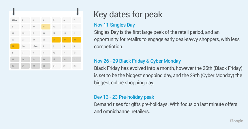 holiday online sales stats 2021 peak shopping days